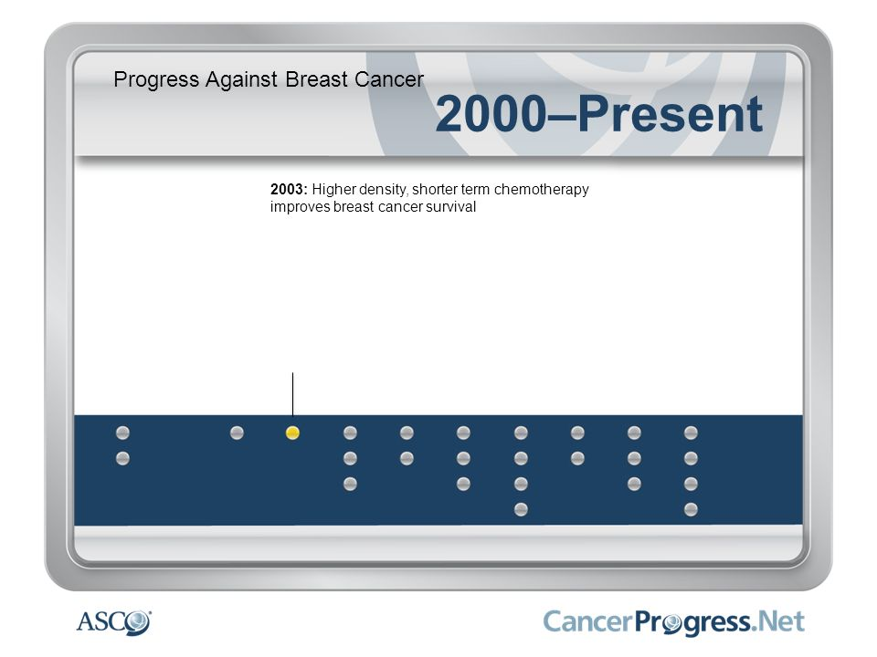 Progress Against Breast Cancer 2000–Present 2003: Higher density, shorter term chemotherapy improves breast cancer survival