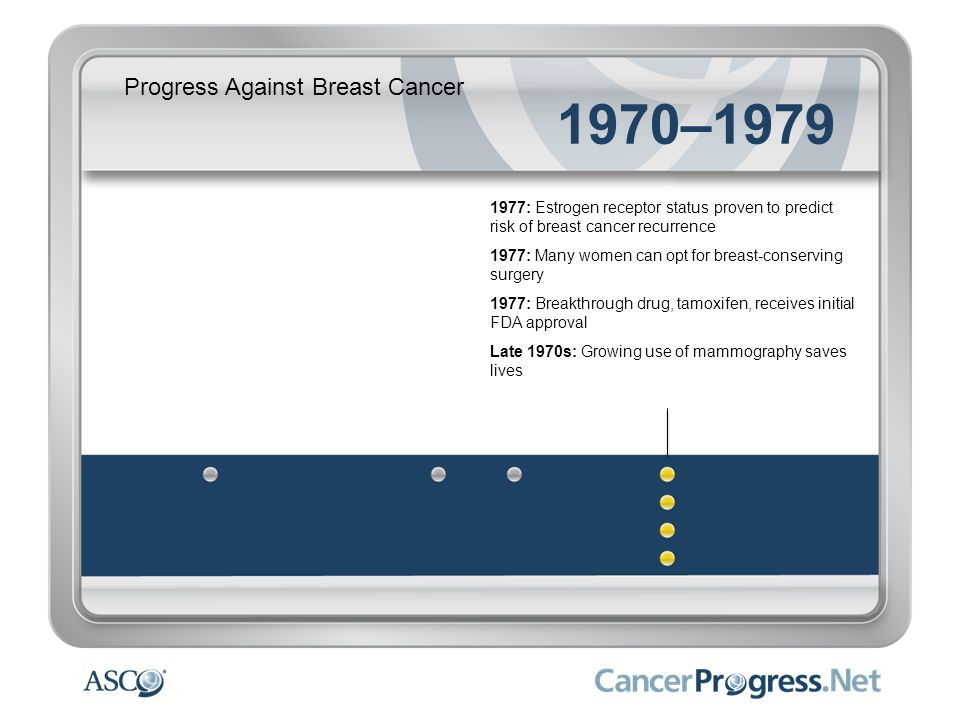 Progress Against Breast Cancer 1970–1979 1977: Estrogen receptor status proven to predict risk of breast cancer recurrence 1977: Many women can opt fo