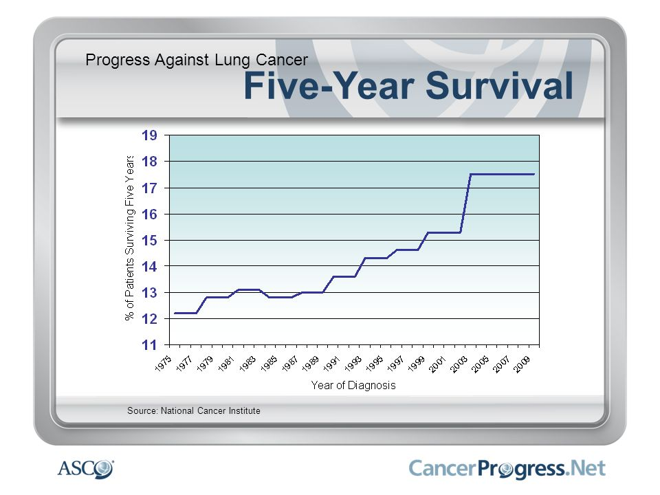 Progress Against Lung Cancer Five-Year Survival Source: National Cancer Institute