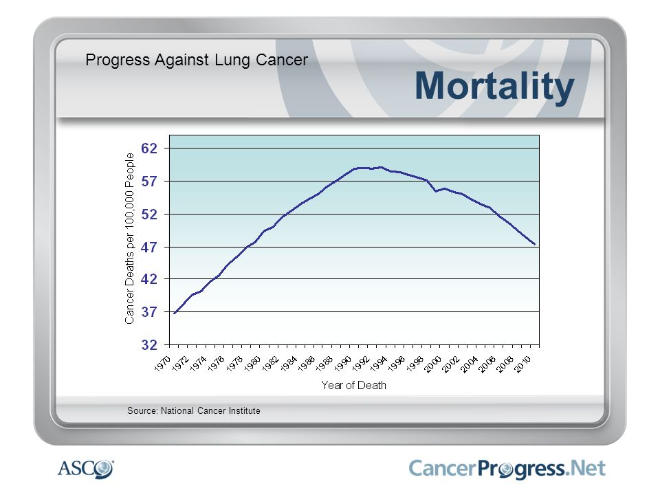 Progress Against Lung Cancer Mortality Source: National Cancer Institute