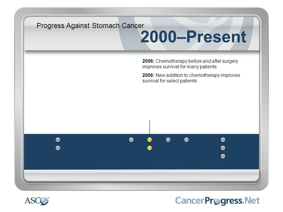 Progress Against Stomach Cancer 2000–Present 2006: Chemotherapy before and after surgery improves survival for many patients 2006: New addition to chemotherapy improves survival for select patients