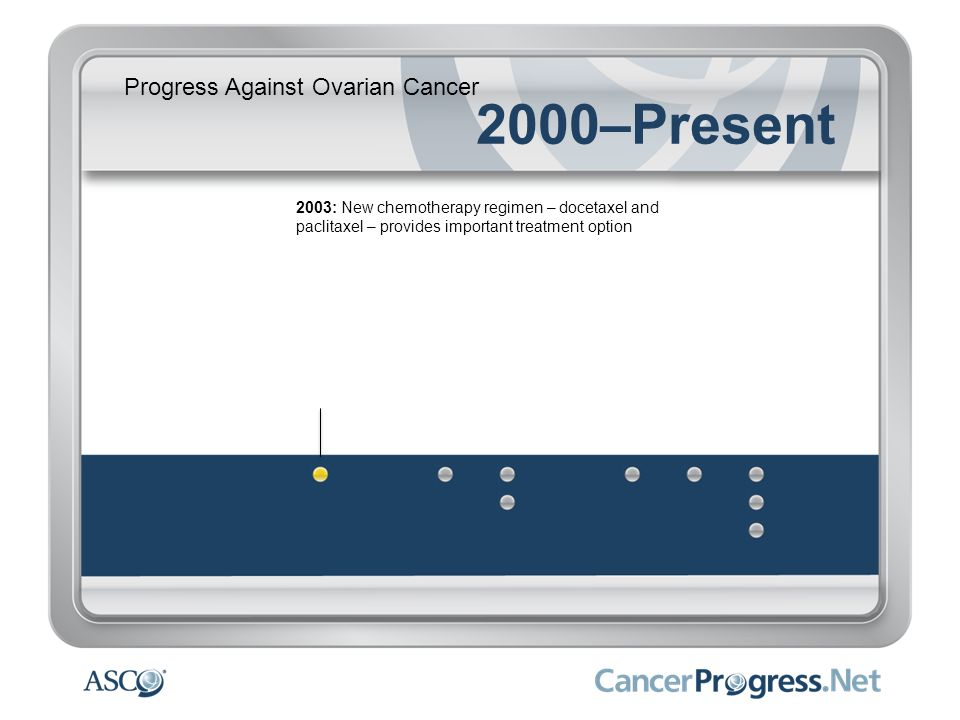 Progress Against Ovarian Cancer 2000–Present 2003: New chemotherapy regimen – docetaxel and paclitaxel – provides important treatment option