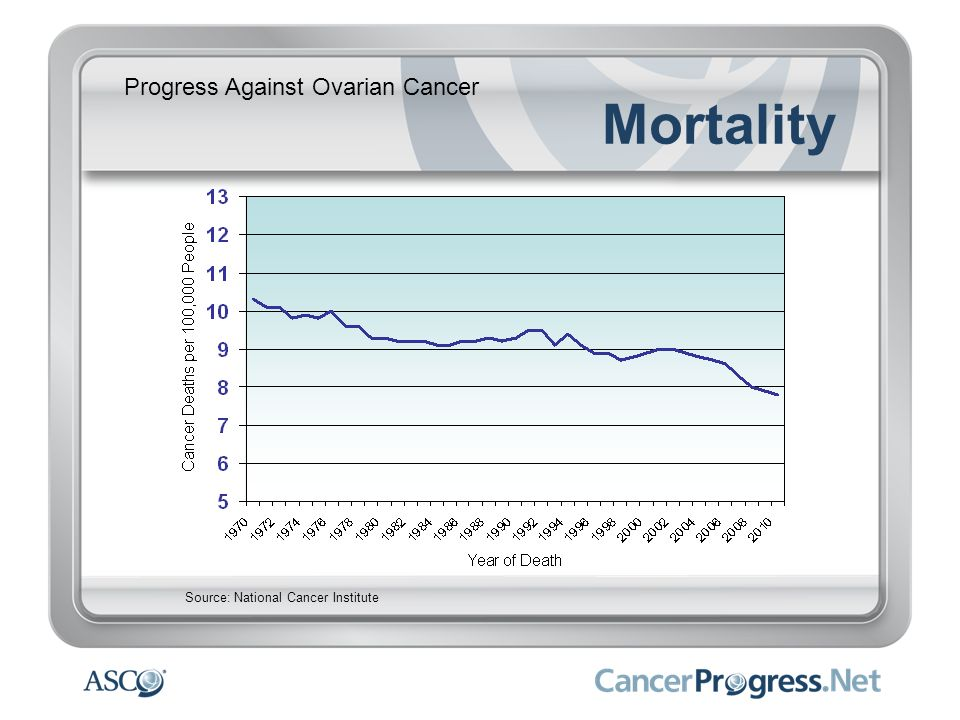Progress Against Ovarian Cancer Mortality Source: National Cancer Institute