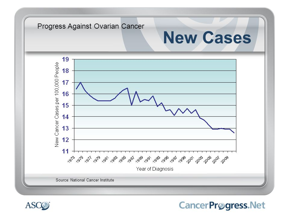 Progress Against Ovarian Cancer New Cases Source: National Cancer Institute