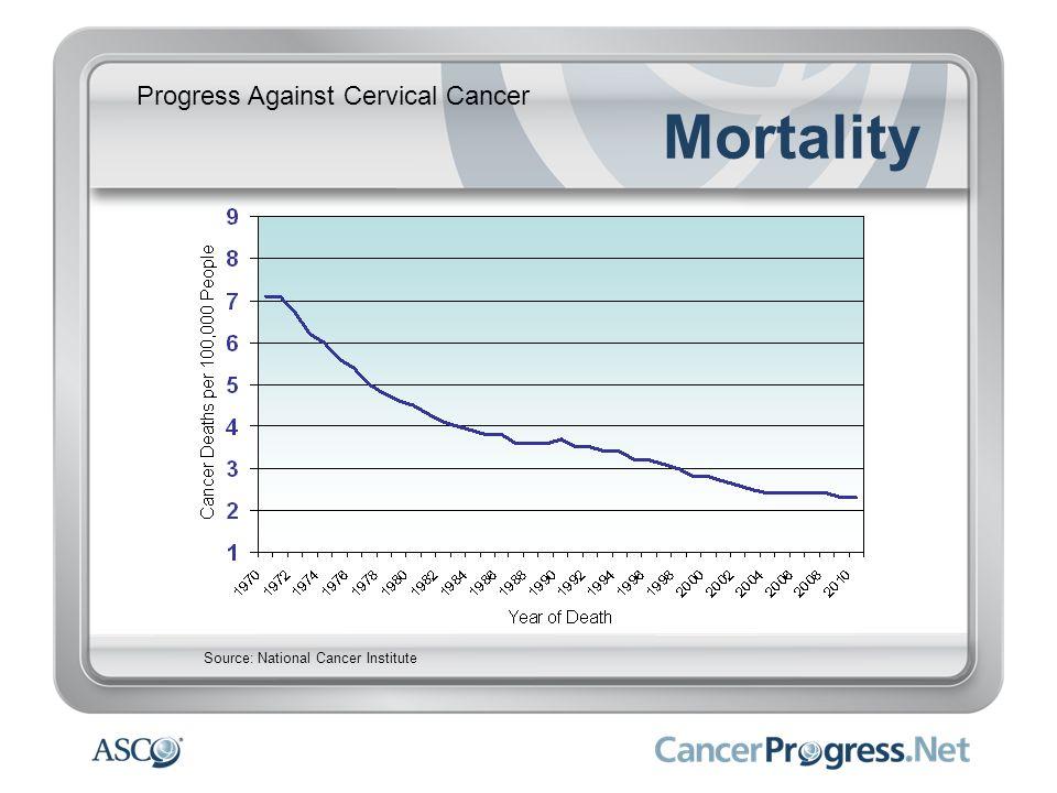 Progress Against Cervical Cancer Mortality Source: National Cancer Institute