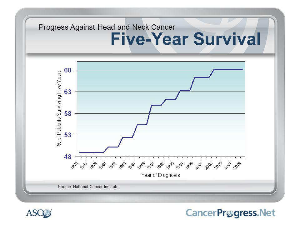 Progress Against Head and Neck Cancer Five-Year Survival Source: National Cancer Institute