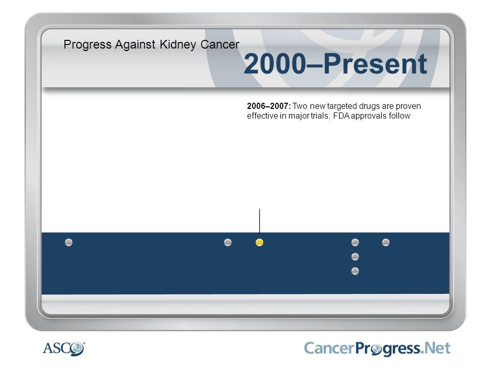 Progress Against Kidney Cancer 2000–Present 2006–2007: Two new targeted drugs are proven effective in major trials; FDA approvals follow