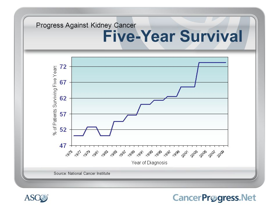 Progress Against Kidney Cancer Five-Year Survival Source: National Cancer Institute