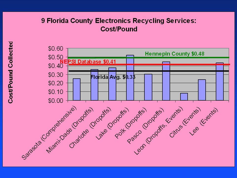 Florida Avg. $0.35