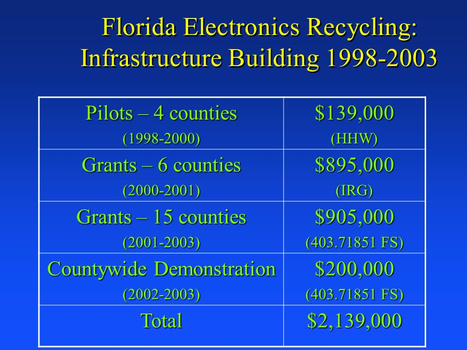Florida Electronics Recycling: Infrastructure Building Pilots – 4 counties ( )$139,000(HHW) Grants – 6 counties ( )$895,000(IRG) Grants – 15 counties ( )$905,000 ( FS) Countywide Demonstration ( )$200,000 ( FS) Total$2,139,000
