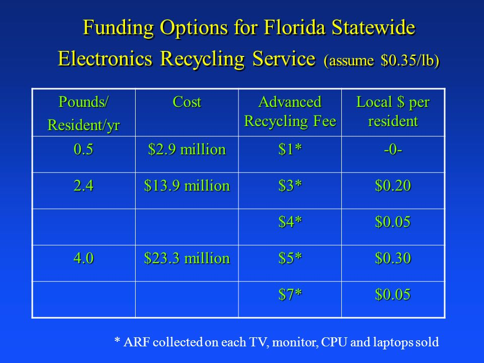 Funding Options for Florida Statewide Electronics Recycling Service (assume $0.35/lb) Pounds/Resident/yrCost Advanced Recycling Fee Local $ per reside