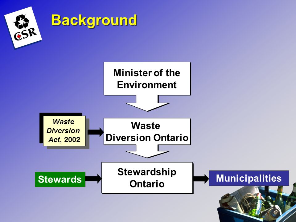 Background Minister of the Environment Minister of the Environment Waste Diversion Ontario Waste Diversion Ontario Stewardship Ontario Stewardship Ont