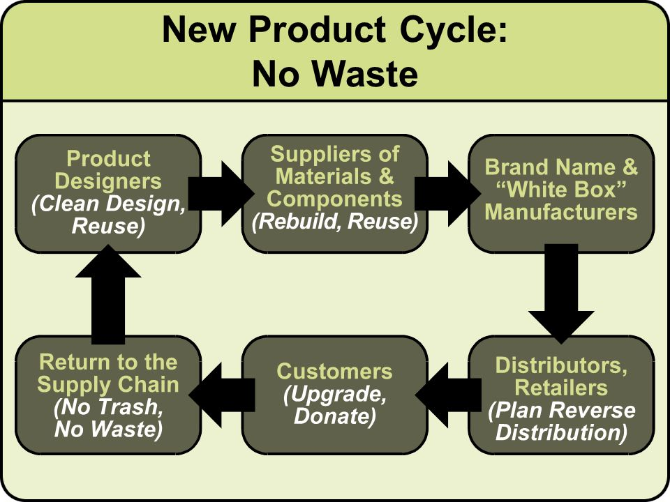 New Product Cycle: No Waste