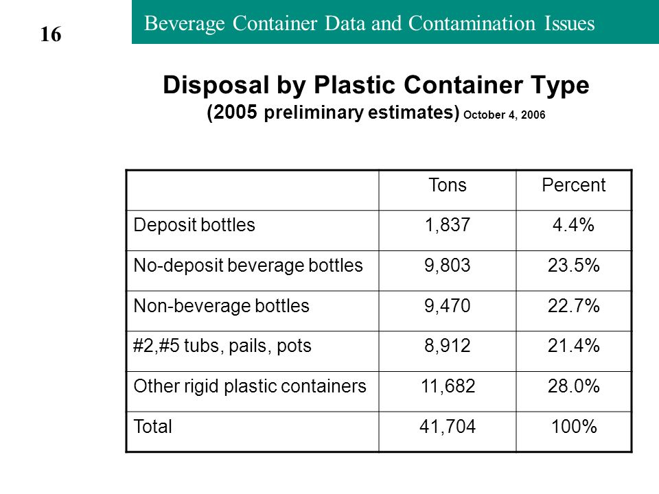 Beverage Container Data and Contamination Issues Disposal by Plastic Container Type (2005 preliminary estimates) October 4, 2006 TonsPercent Deposit bottles1,8374.4% No-deposit beverage bottles9,80323.5% Non-beverage bottles9,47022.7% #2,#5 tubs, pails, pots8,91221.4% Other rigid plastic containers11,68228.0% Total41,704100% 16