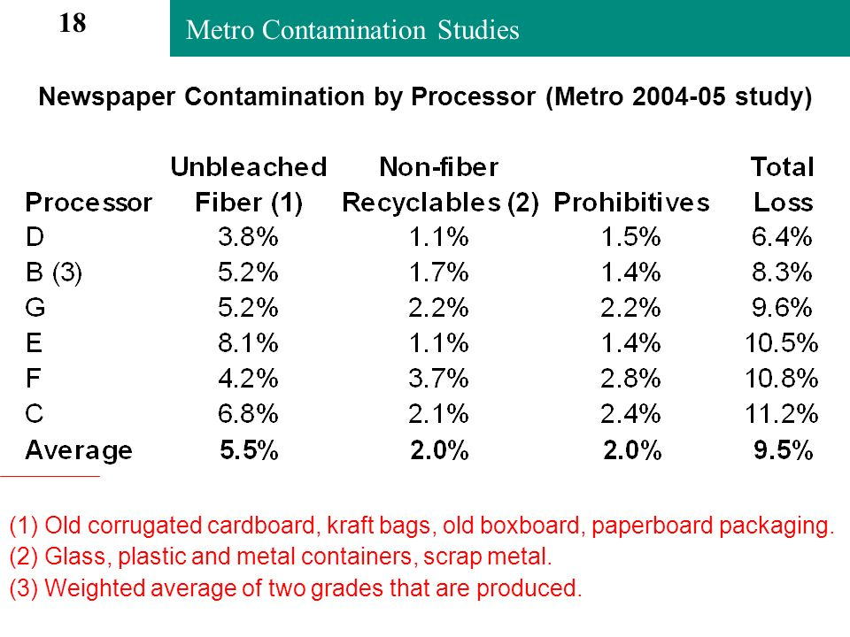 Metro Contamination Studies Newspaper Contamination by Processor (Metro 2004-05 study) (1) Old corrugated cardboard, kraft bags, old boxboard, paperboard packaging.