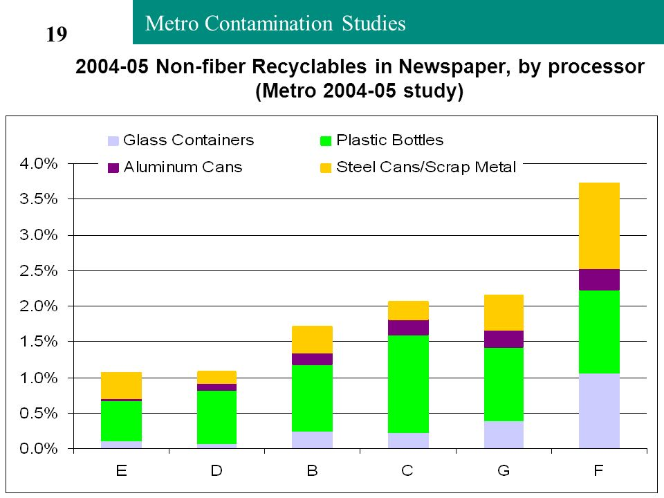 Metro Contamination Studies 2004-05 Non-fiber Recyclables in Newspaper, by processor (Metro 2004-05 study) 19