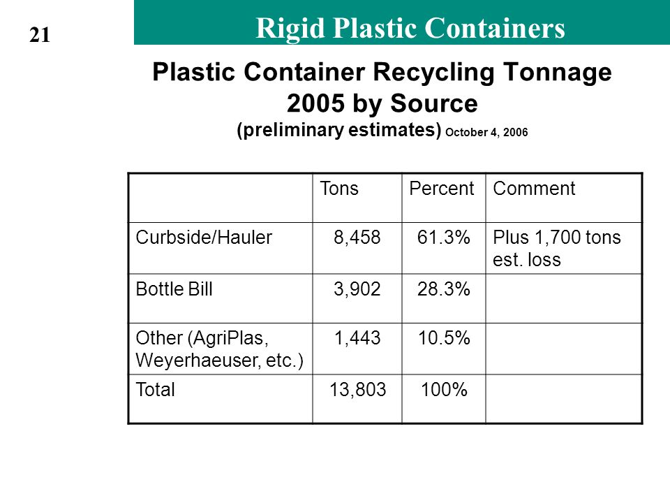Rigid Plastic Containers Plastic Container Recycling Tonnage 2005 by Source (preliminary estimates) October 4, 2006 TonsPercentComment Curbside/Hauler8,45861.3%Plus 1,700 tons est.