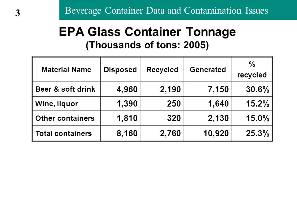 Beverage Container Data and Contamination Issues Oregon Rigid Plastic Container Recycling Rate (2004, 2005 are preliminary) October 4, 2006 14