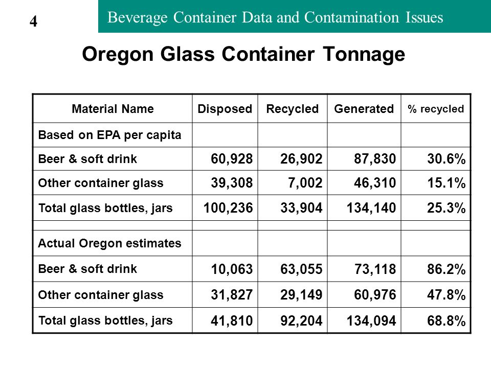 Beverage Container Data and Contamination Issues Oregon Glass Container Tonnage Material NameDisposedRecycledGenerated % recycled Based on EPA per capita Beer & soft drink 60,92826,90287,83030.6% Other container glass 39,3087,00246,31015.1% Total glass bottles, jars 100,23633,904134,14025.3% Actual Oregon estimates Beer & soft drink 10,06363,05573,11886.2% Other container glass 31,82729,14960,97647.8% Total glass bottles, jars 41,81092,204134,09468.8% 4
