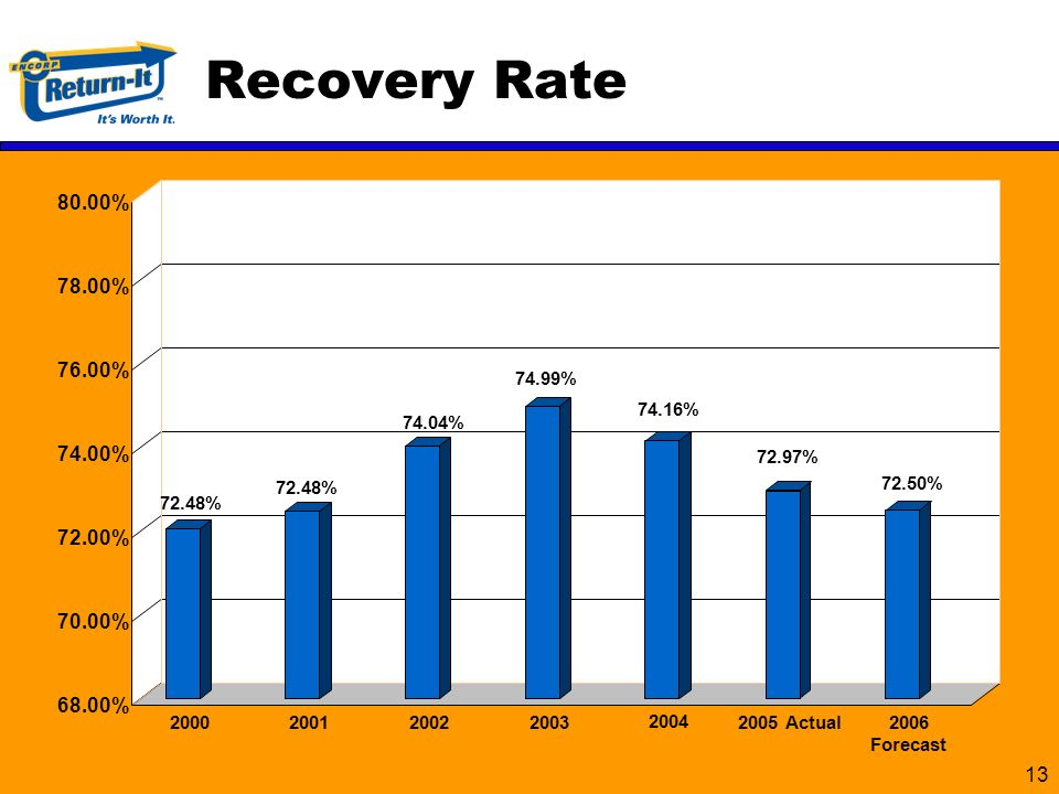 % 70.00% 72.00% 74.00% 76.00% 78.00% 80.00% Recovery Rate 72.48% % % % % 2005 Actual 72.50% 2006 Forecast 74.16% 2004