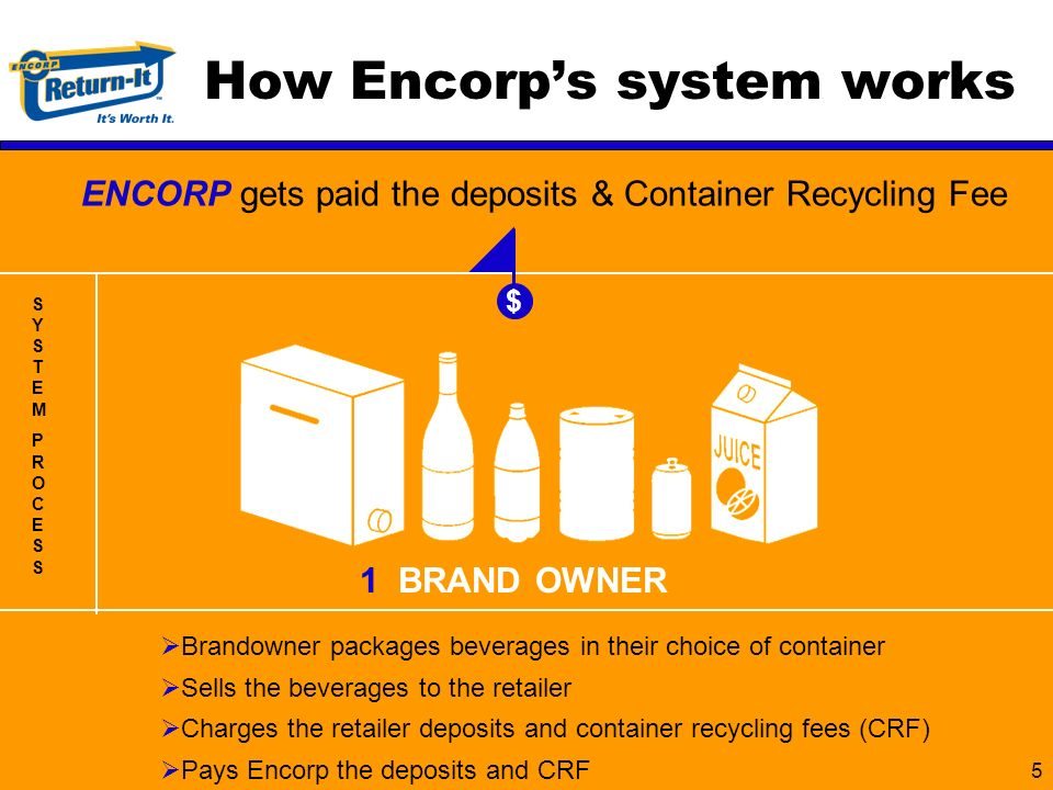 5 How Encorps system works ENCORP gets paid the deposits & Container Recycling Fee Brandowner packages beverages in their choice of container Sells the beverages to the retailer Charges the retailer deposits and container recycling fees (CRF) Pays Encorp the deposits and CRF SYSTEMPROCESSSYSTEMPROCESS $ 1 BRAND OWNER