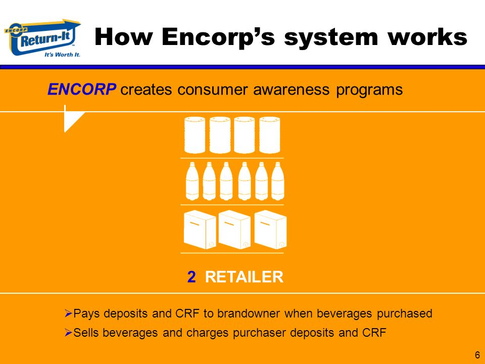 6 ENCORP creates consumer awareness programs Pays deposits and CRF to brandowner when beverages purchased Sells beverages and charges purchaser deposits and CRF How Encorps system works 2 RETAILER