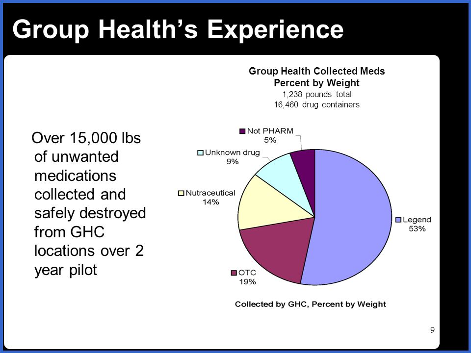 name 9 Group Healths Experience Group Health Collected Meds Percent by Weight 1,238 pounds total 16,460 drug containers Over 15,000 lbs of unwanted medications collected and safely destroyed from GHC locations over 2 year pilot