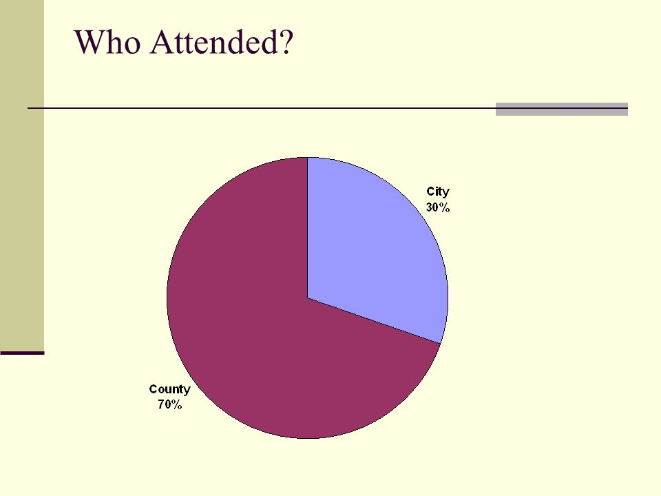 Who Attended?