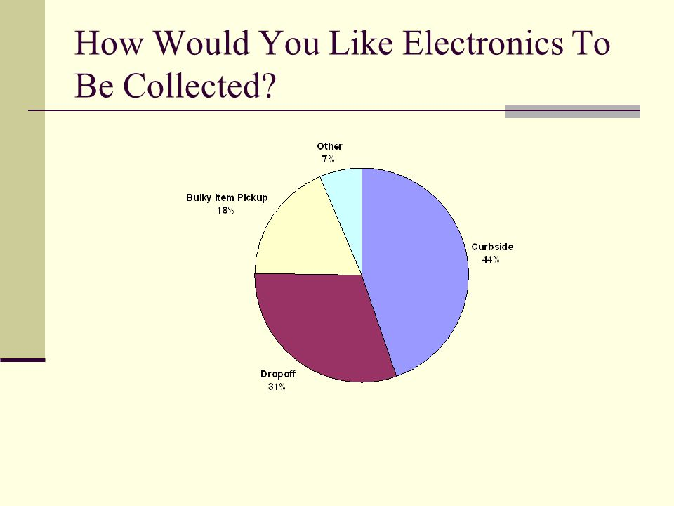 How Would You Like Electronics To Be Collected?