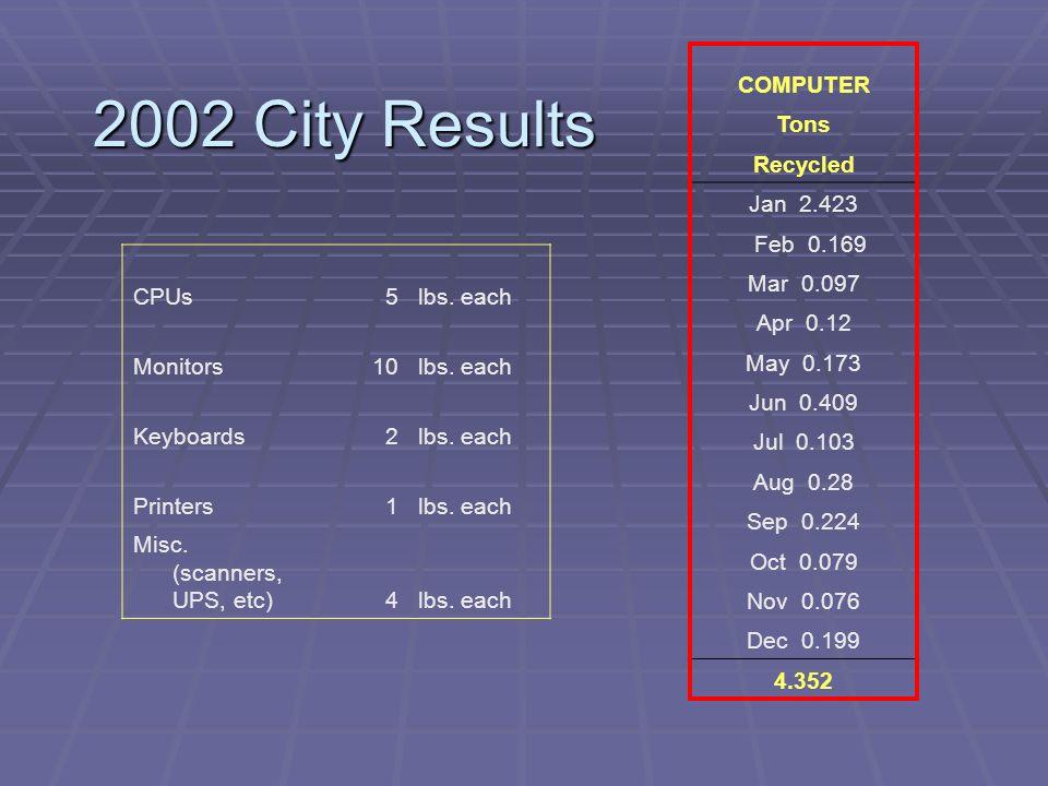 2002 City Results COMPUTER Tons Recycled Jan 2.423 Feb 0.169 Mar 0.097 Apr 0.12 May 0.173 Jun 0.409 Jul 0.103 Aug 0.28 Sep 0.224 Oct 0.079 Nov 0.076 Dec 0.199 4.352 CPUs5lbs.