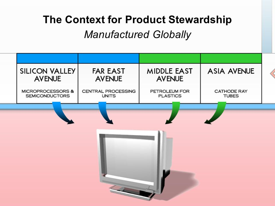 The Context for Product Stewardship Manufactured Globally