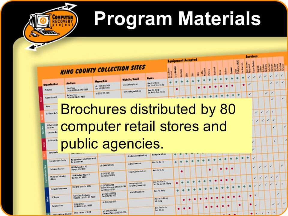 Program Materials Brochures distributed by 80 computer retail stores and public agencies.