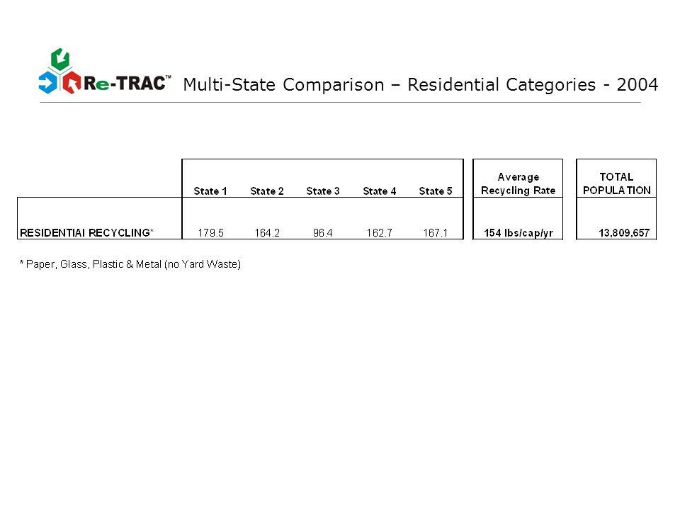 Multi-State Comparison - Beverage Containers- 2004