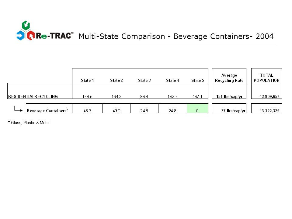 Multi-State Comparison - Beverage Containers- 2004