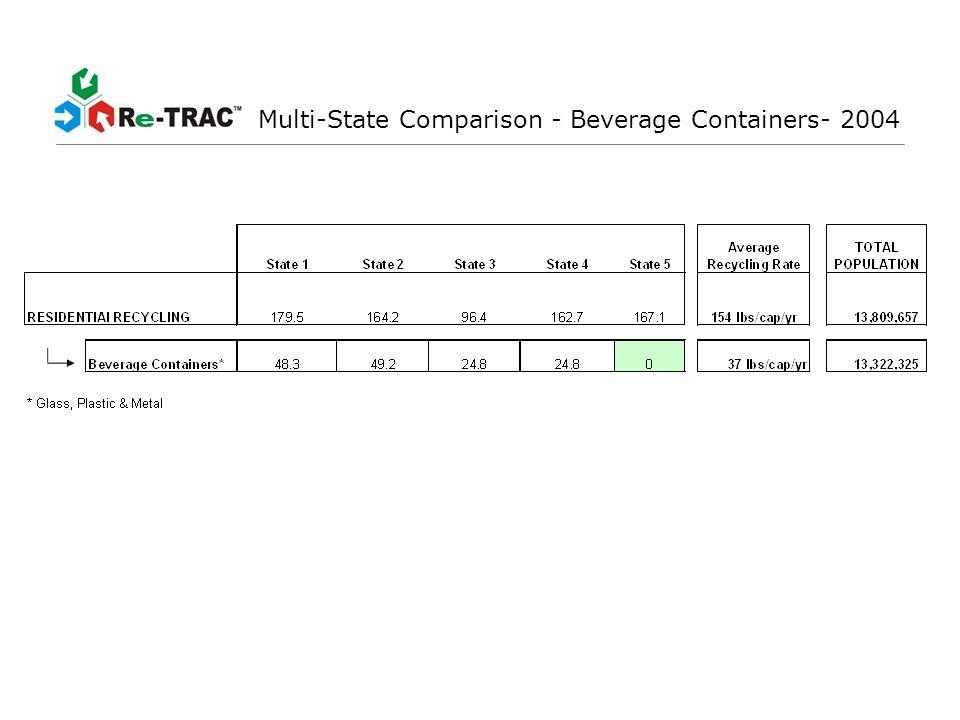 Multi-State Comparison – Cans/Glass/PET - 2004