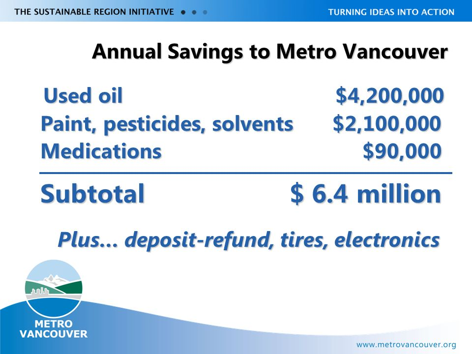 Livable Region Strategy Plan Review towards 2031 Annual Savings to Metro Vancouver Used oil$4,200,000 Paint, pesticides, solvents $2,100,000 Medications $90,000 Subtotal $ 6.4 million Plus… deposit-refund, tires, electronics Plus… deposit-refund, tires, electronics