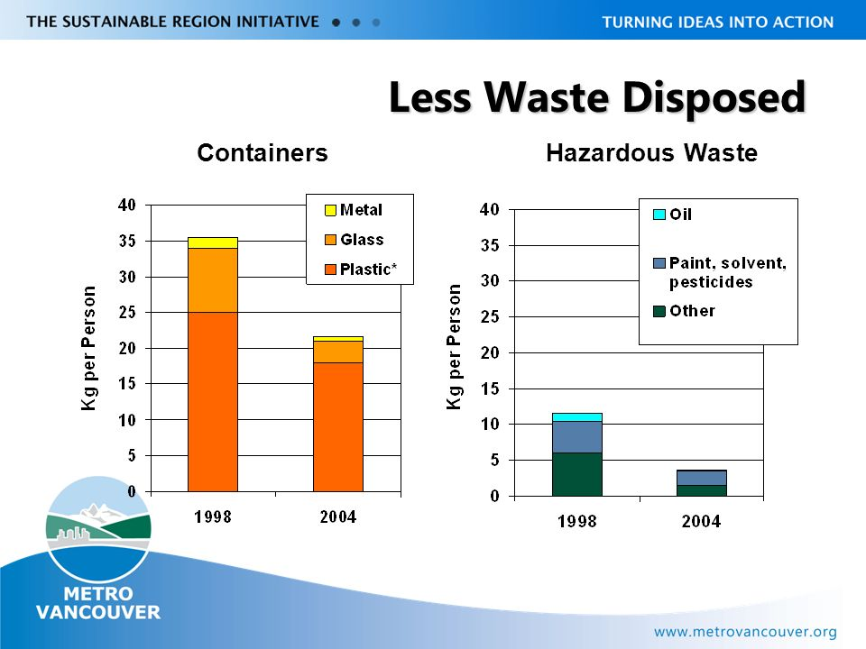 Livable Region Strategy Plan Review towards 2031 Less Waste Disposed Containers Hazardous Waste