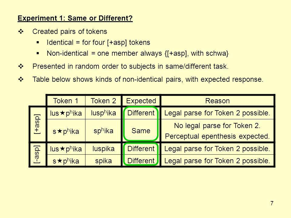 6 Experiment 1: Same or Different? Recording: [lus p h ika]. By splicing out [lu-], [ ] and [ h ] in different combinations, created six stimuli. [+as
