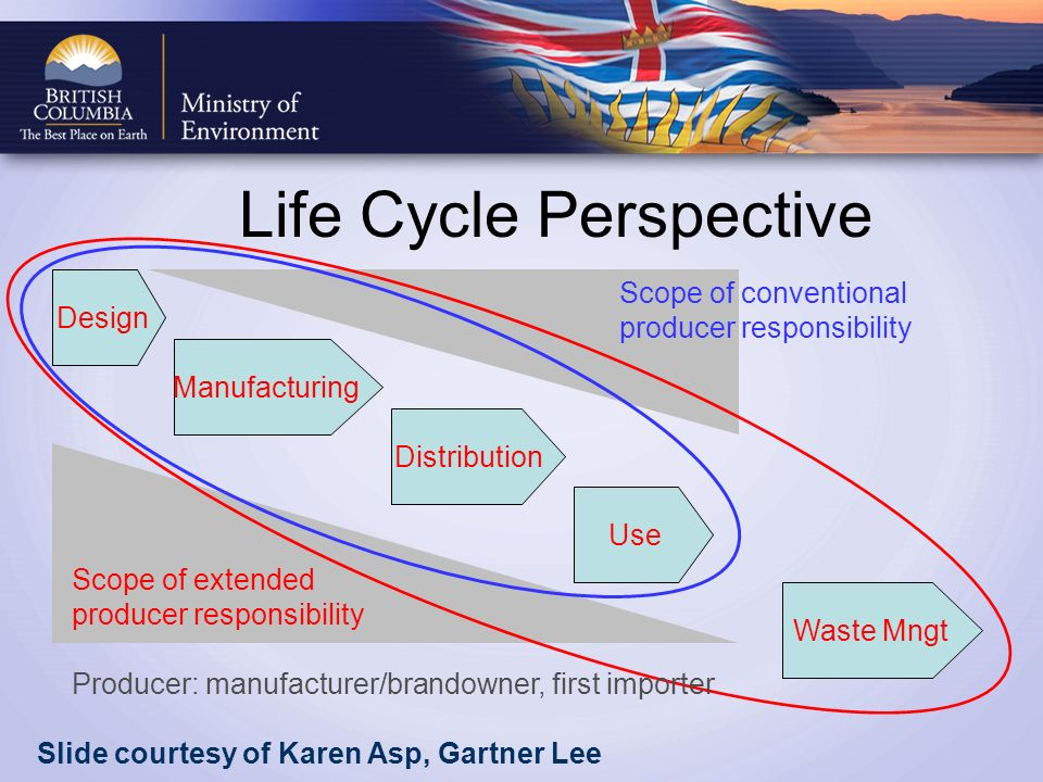 Life Cycle Perspective Scope of conventional producer responsibility Scope of extended producer responsibility Design Manufacturing Distribution Waste Mngt Use Producer: manufacturer/brandowner, first importer Slide courtesy of Karen Asp, Gartner Lee