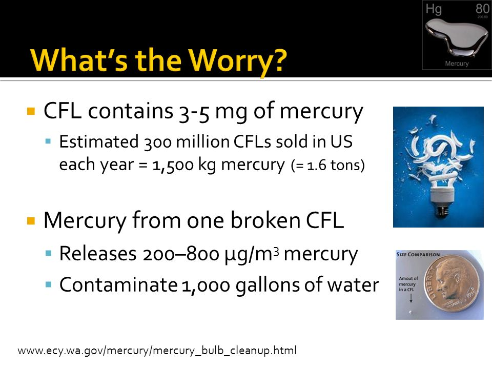 CFL contains 3-5 mg of mercury Estimated 300 million CFLs sold in US each year = 1,500 kg mercury (= 1.6 tons) Mercury from one broken CFL Releases 200–800 μg/m 3 mercury Contaminate 1,000 gallons of water www.ecy.wa.gov/mercury/mercury_bulb_cleanup.html