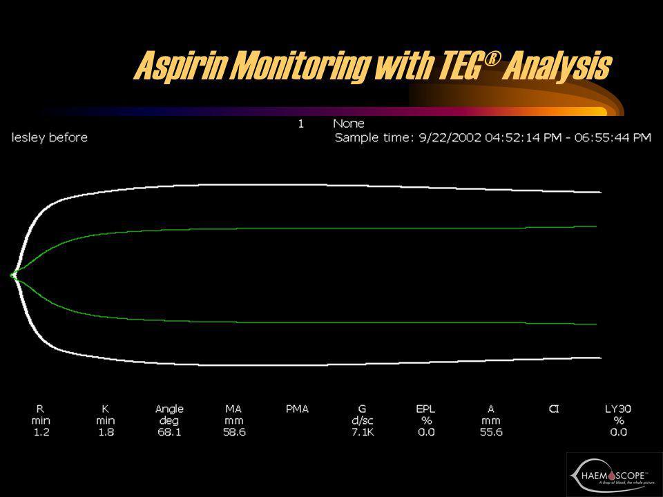 53 Aspirin Monitoring with TEG® Analysis
