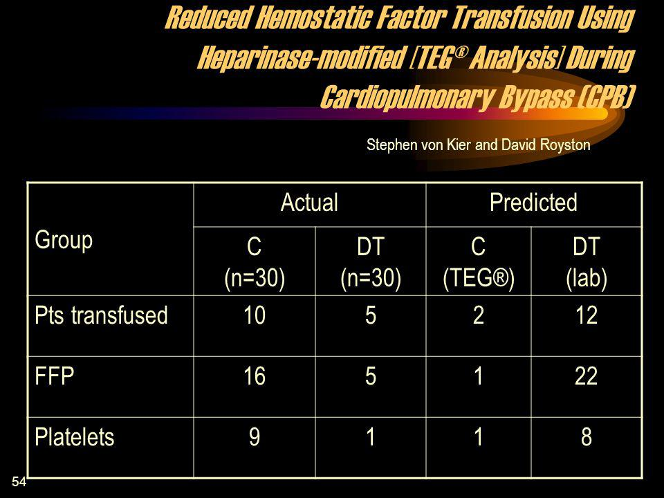 54 Reduced Hemostatic Factor Transfusion Using Heparinase-modified [TEG® Analysis] During Cardiopulmonary Bypass (CPB) Stephen von Kier and David Royston Group ActualPredicted C (n=30) DT (n=30) C (TEG®) DT (lab) Pts transfused105212 FFP165122 Platelets9118