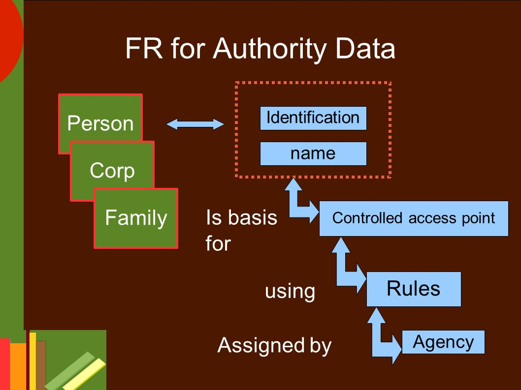 FR for Authority Data Person Corp Family Identification name Controlled access point Rules Agency Is basis for using Assigned by