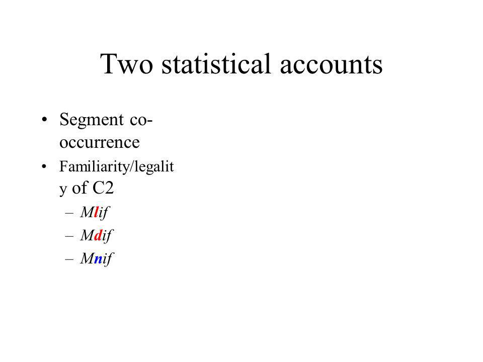 Two statistical accounts Segment co- occurrence Familiarity/legalit y of C2 –Mlif –Mdif –Mnif Prediction: mnif>mdif