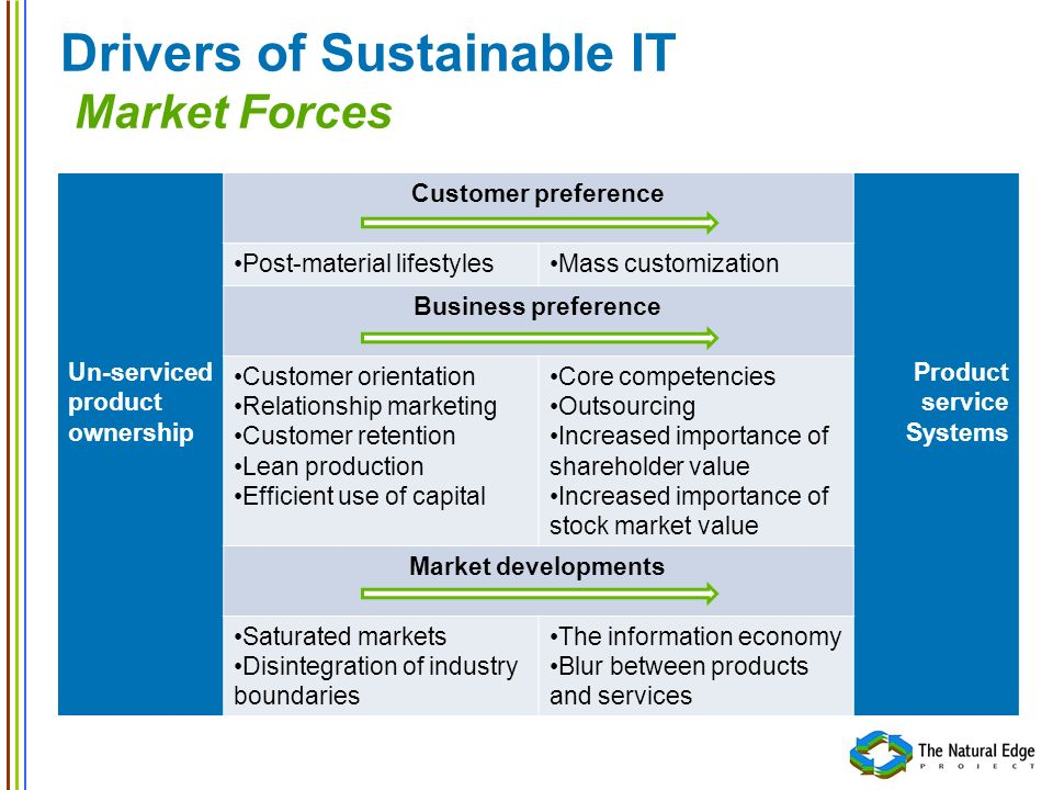 Drivers of Sustainable IT Market Forces Un-serviced product ownership Customer preference Product service Systems Post-material lifestylesMass customi
