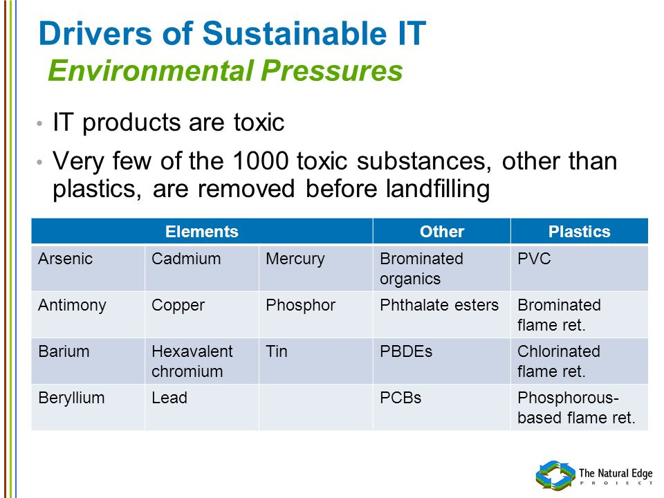 Drivers of Sustainable IT Environmental Pressures IT products are toxic Very few of the 1000 toxic substances, other than plastics, are removed before