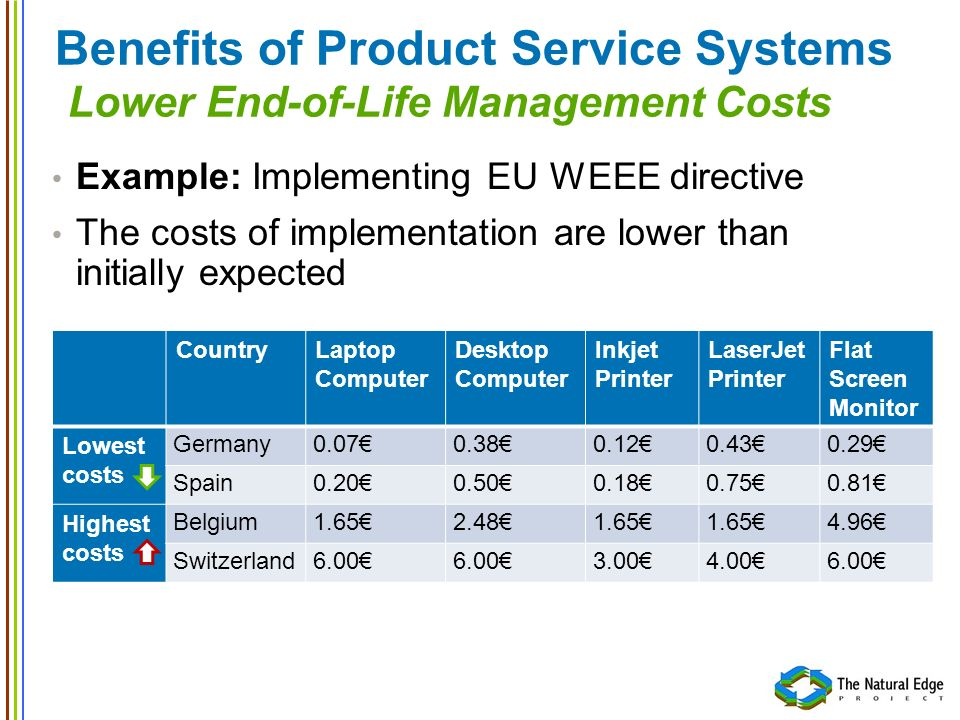 Benefits of Product Service Systems Lower End-of-Life Management Costs Example: Implementing EU WEEE directive The costs of implementation are lower t