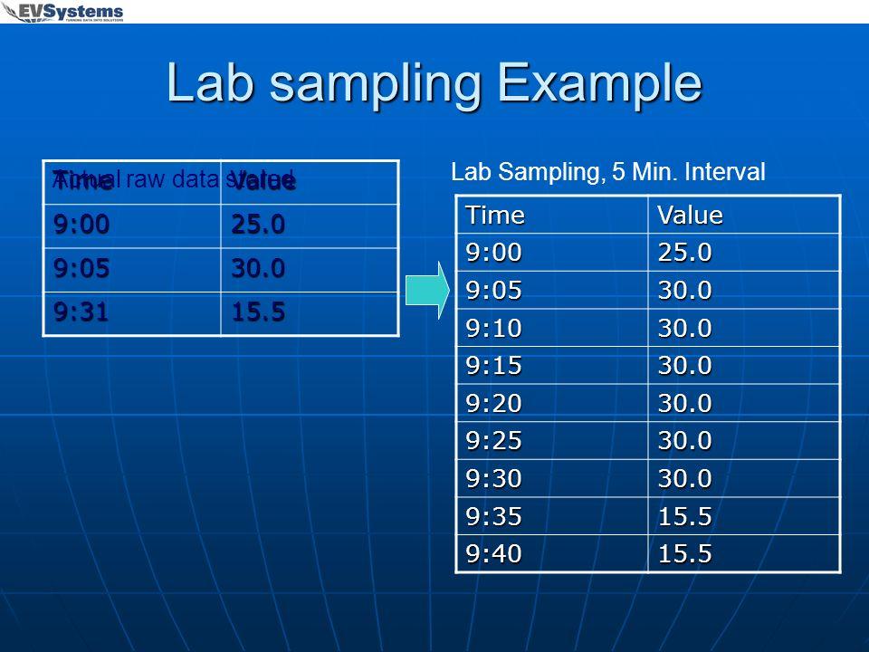 Lab sampling Example TimeValue 9:0025.0 9:0530.0 9:3115.5 TimeValue9:0025.0 9:0530.0 9:1030.0 9:1530.0 9:2030.0 9:2530.0 9:3030.0 9:3515.5 9:4015.5 Ac