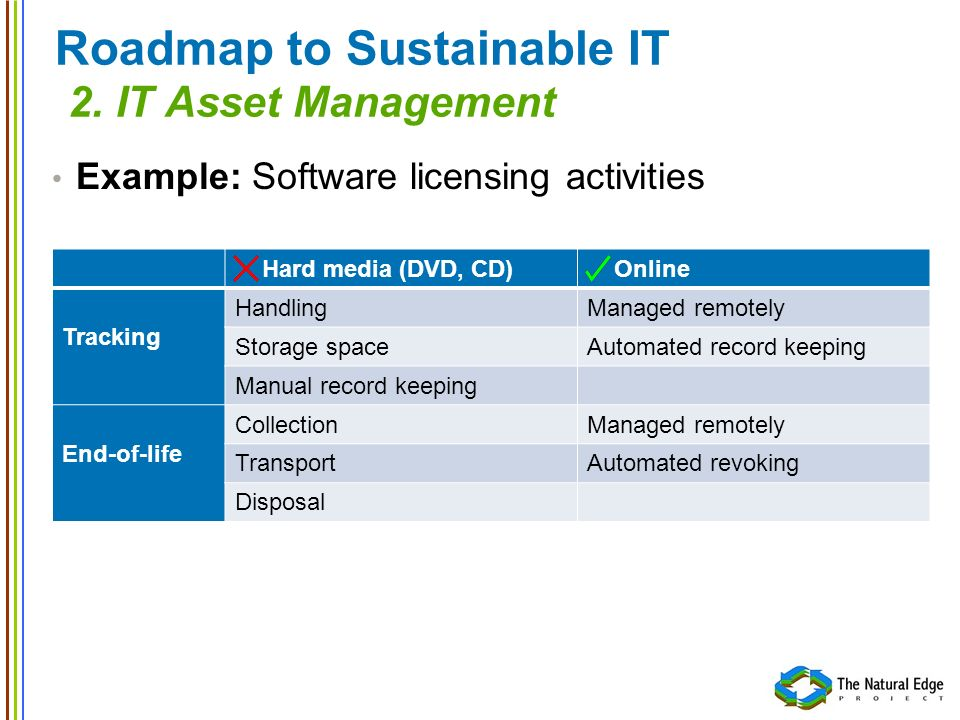 Roadmap to Sustainable IT 2.