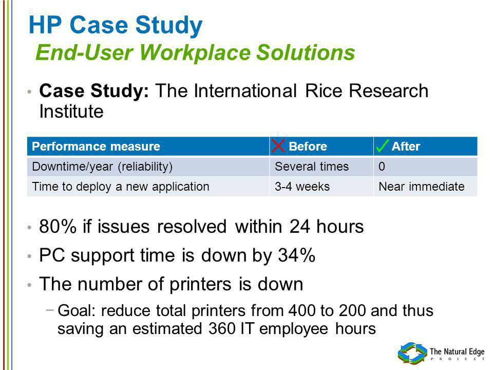 HP Case Study End-User Workplace Solutions Case Study: The International Rice Research Institute 80% if issues resolved within 24 hours PC support time is down by 34% The number of printers is down Goal: reduce total printers from 400 to 200 and thus saving an estimated 360 IT employee hours Performance measure Before After Downtime/year (reliability)Several times0 Time to deploy a new application3-4 weeksNear immediate